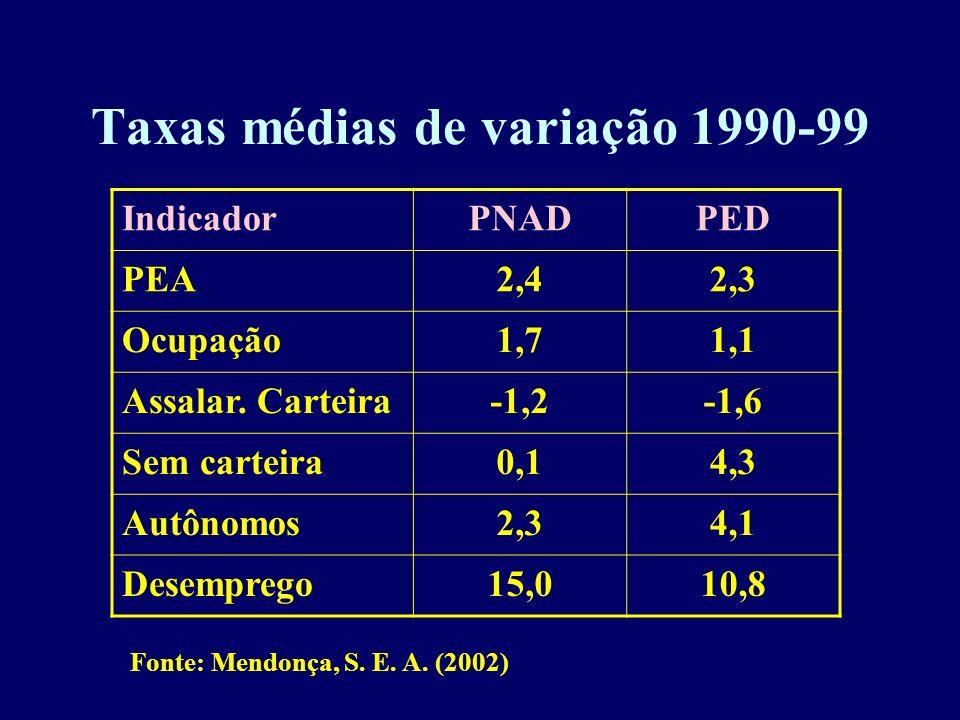 Taxas médias de variação 1990-99 IndicadorPNADPED PEA2,42,3 Ocupação1,71,1 Assalar. Carteira-1,2-1,6 Sem carteira0,14,3 Autônomos2,34,1 Desemprego15,0