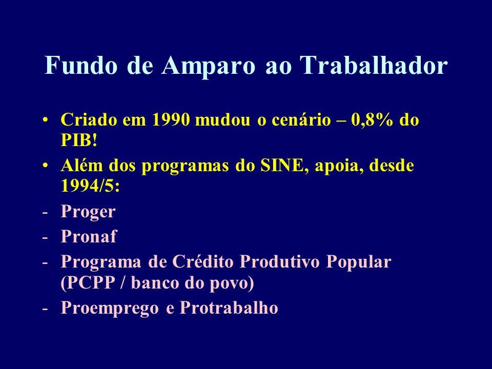 Fundo de Amparo ao Trabalhador Criado em 1990 mudou o cenário – 0,8% do PIB! Além dos programas do SINE, apoia, desde 1994/5: -Proger -Pronaf -Program