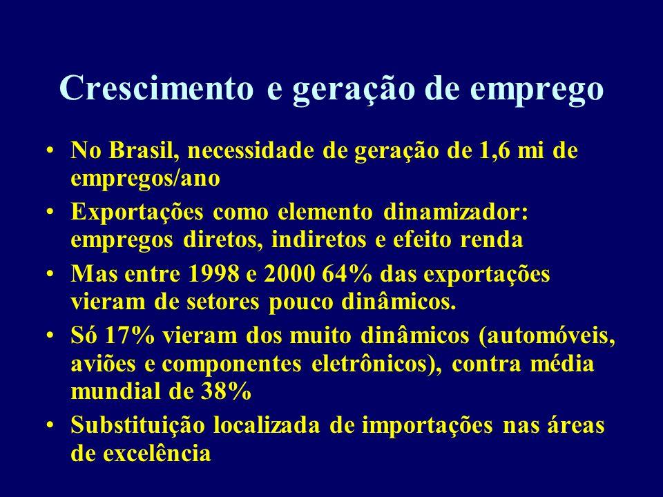 Crescimento e geração de emprego No Brasil, necessidade de geração de 1,6 mi de empregos/ano Exportações como elemento dinamizador: empregos diretos,