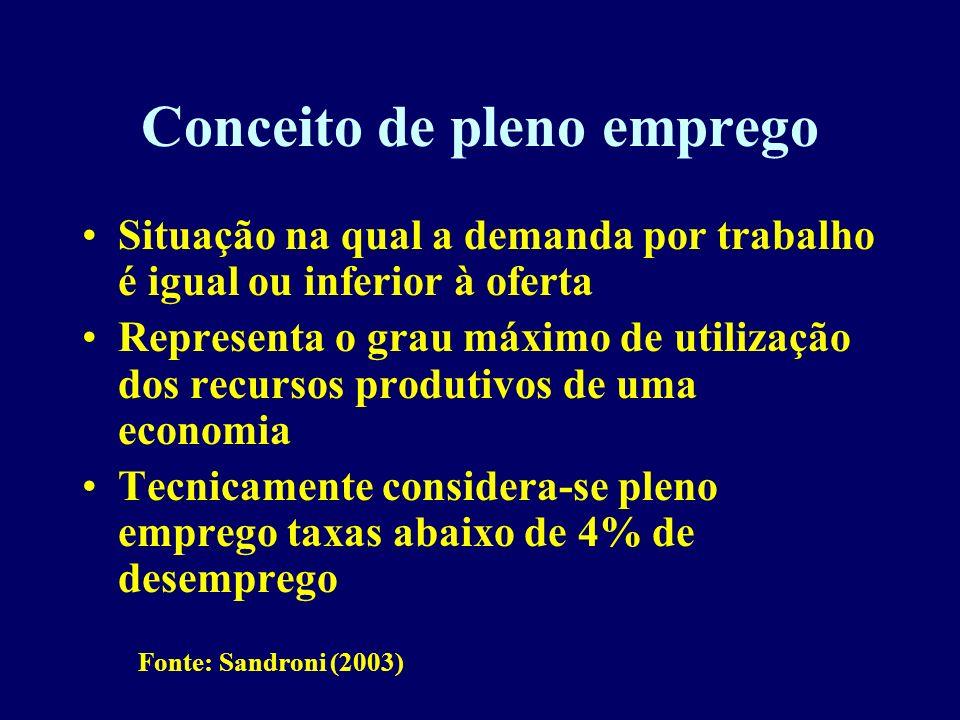 Conceito de pleno emprego Situação na qual a demanda por trabalho é igual ou inferior à oferta Representa o grau máximo de utilização dos recursos pro