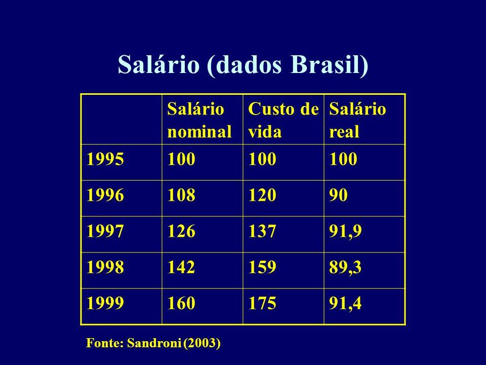 Salário (dados Brasil) Salário nominal Custo de vida Salário real 1995100 199610812090 199712613791,9 199814215989,3 199916017591,4 Fonte: Sandroni (2