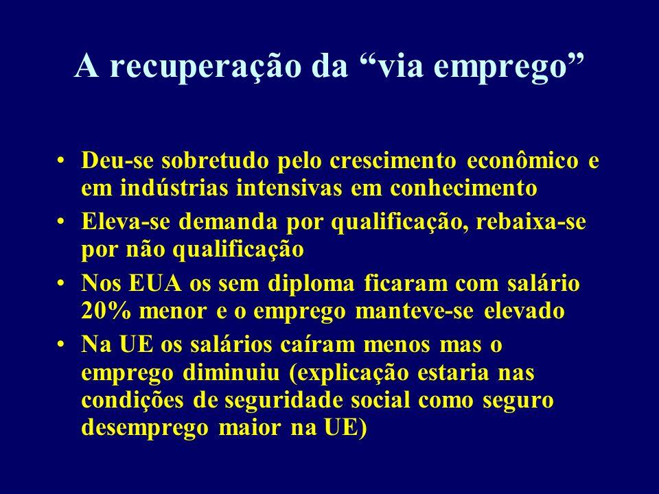 A recuperação da via emprego Deu-se sobretudo pelo crescimento econômico e em indústrias intensivas em conhecimento Eleva-se demanda por qualificação,