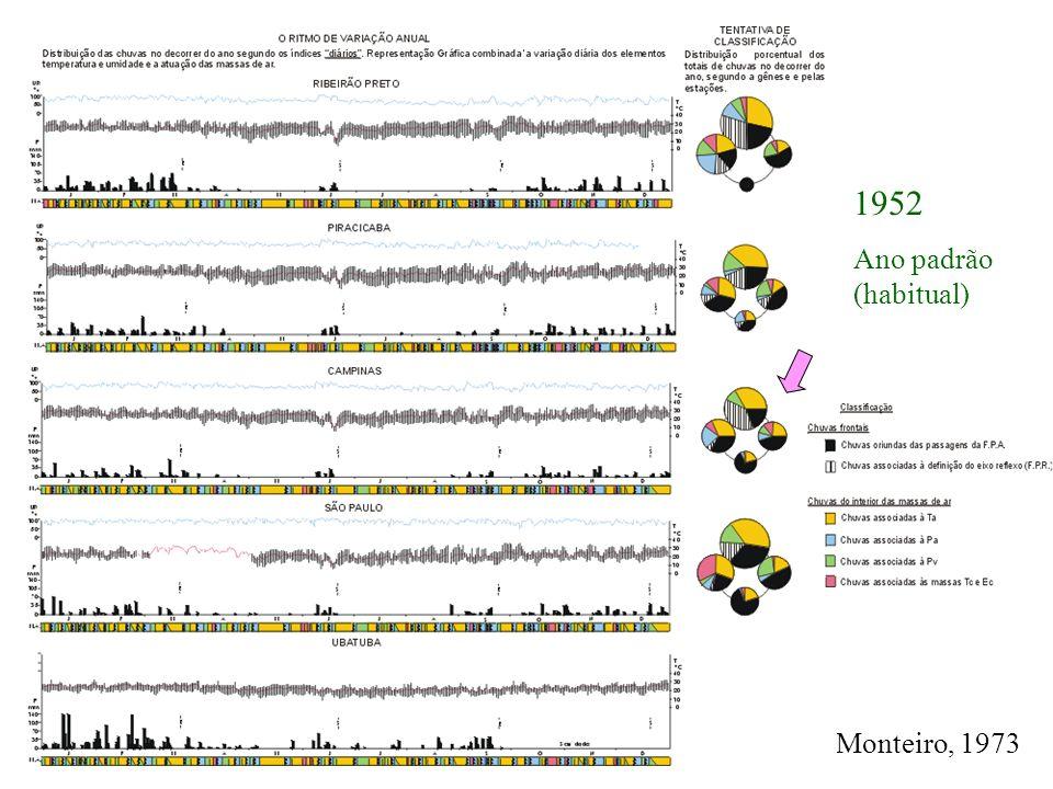 Monteiro, 1973 1952 Ano padrão (habitual)