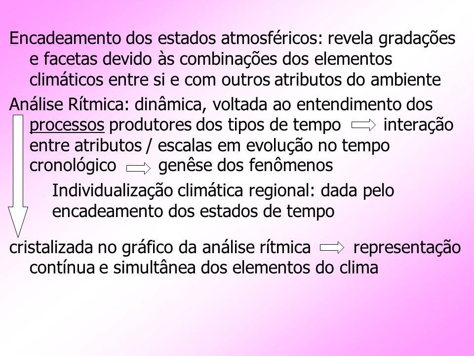 Encadeamento dos estados atmosféricos: revela gradações e facetas devido às combinações dos elementos climáticos entre si e com outros atributos do am
