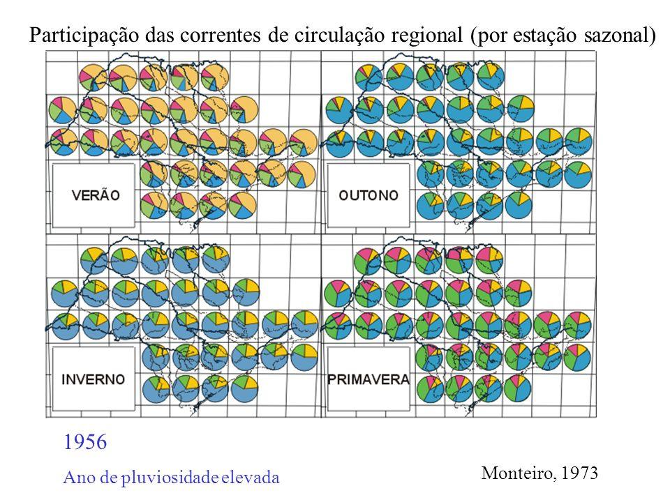 1956 Ano de pluviosidade elevada Participação das correntes de circulação regional (por estação sazonal) Monteiro, 1973