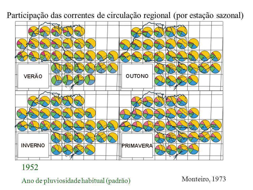 Participação das correntes de circulação regional (por estação sazonal) 1952 Ano de pluviosidade habitual (padrão)