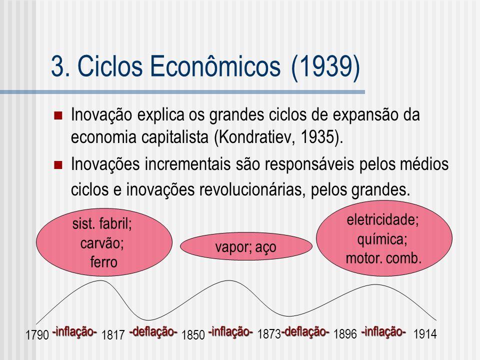 3. Ciclos Econômicos (1939) Inovação explica os grandes ciclos de expansão da economia capitalista (Kondratiev, 1935). Inovações incrementais são resp