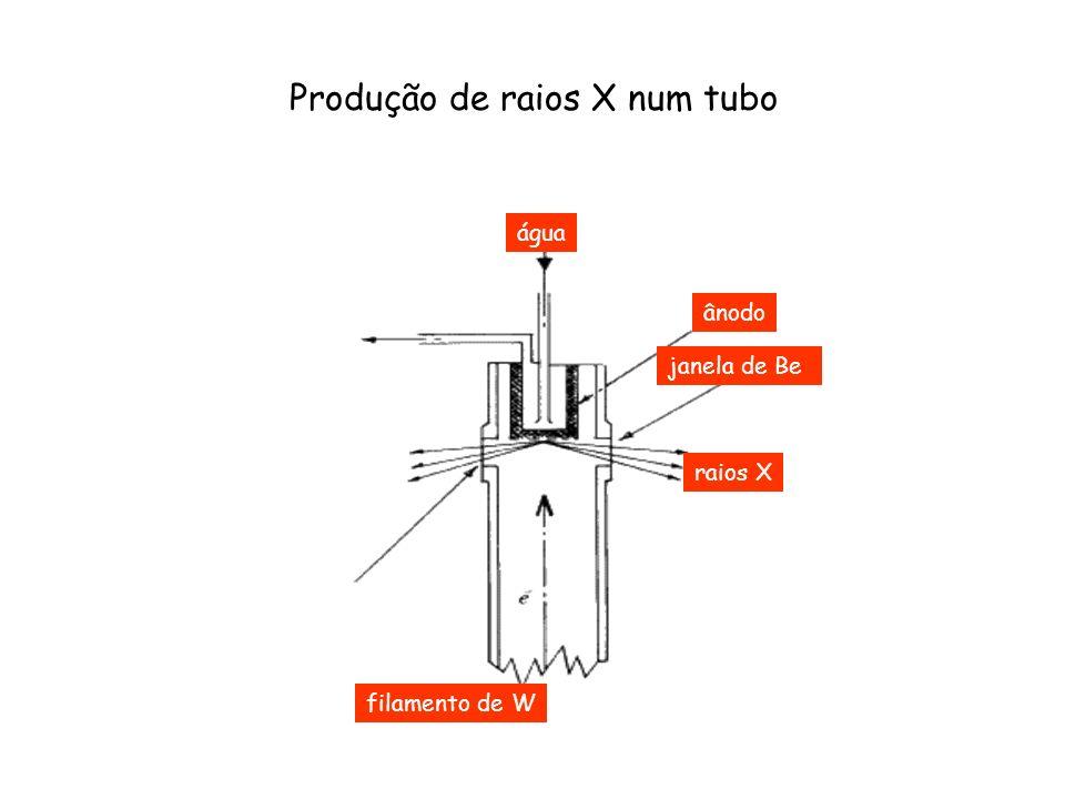 água ânodo janela de Be raios X Produção de raios X num tubo filamento de W