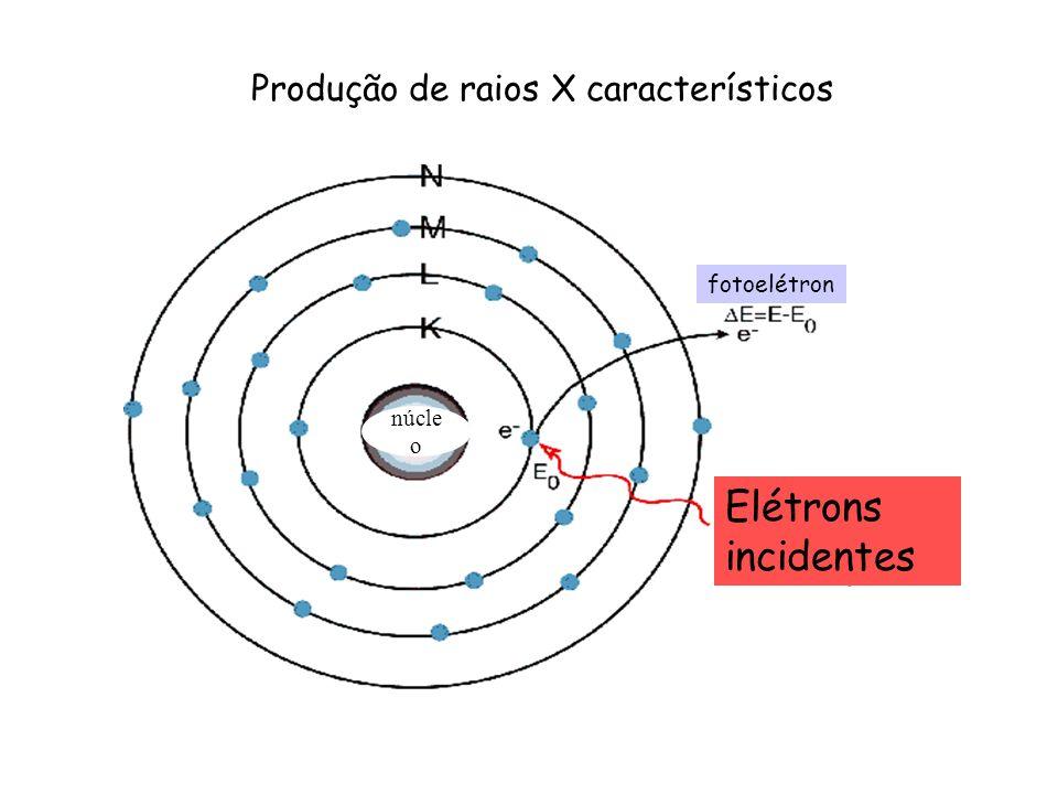 Elétrons incidentes fotoelétron Produção de raios X característicos núcle o