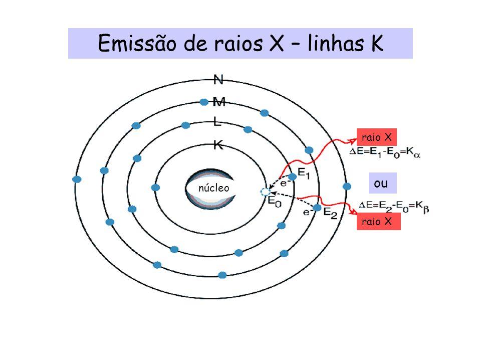 Emissão de raios X – linhas K ou núcleo raio X