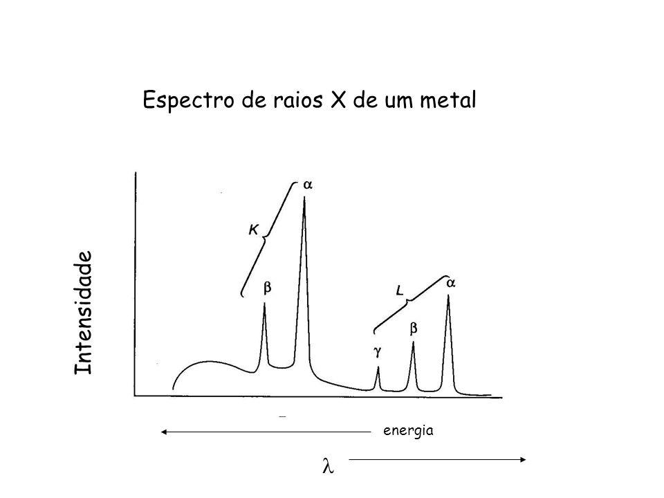 Espectro de raios X de um metal Intensidade energia