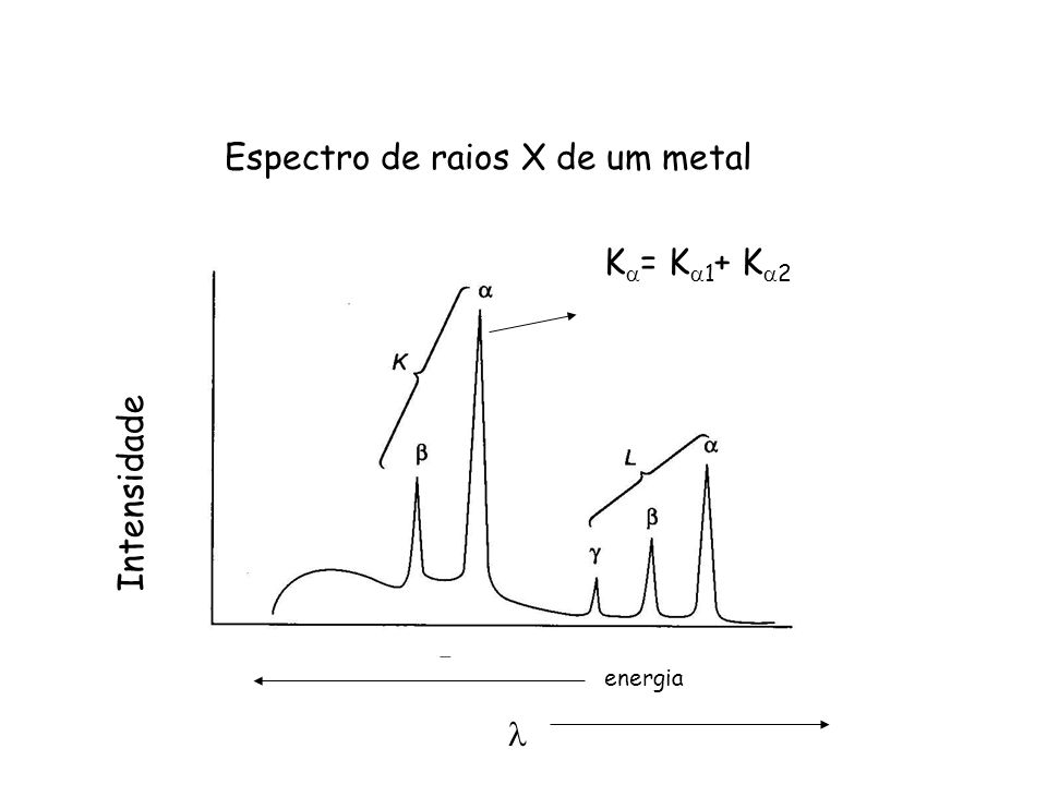 Espectro de raios X de um metal Intensidade energia K = K 1 + K 2