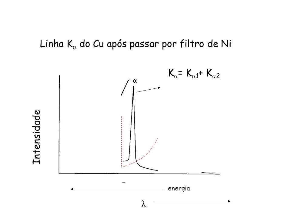 Linha K do Cu após passar por filtro de Ni Intensidade energia K = K 1 + K 2
