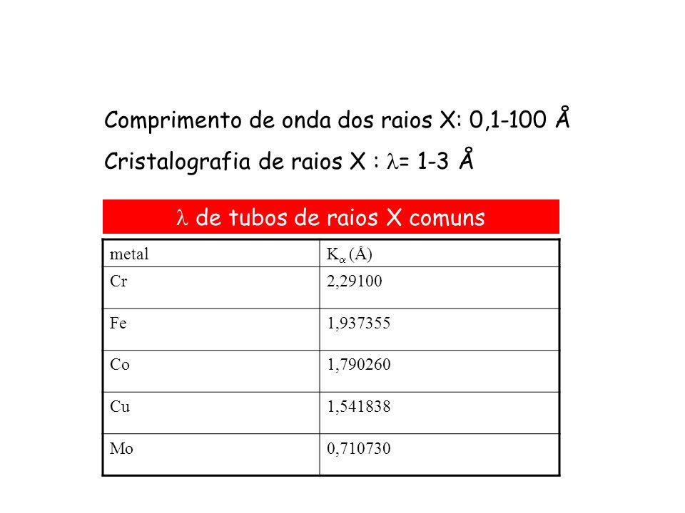 Comprimento de onda dos raios X: 0,1-100 Å Cristalografia de raios X : = 1-3 Å metalK (Å) Cr2,29100 Fe1,937355 Co1,790260 Cu1,541838 Mo0,710730 de tub