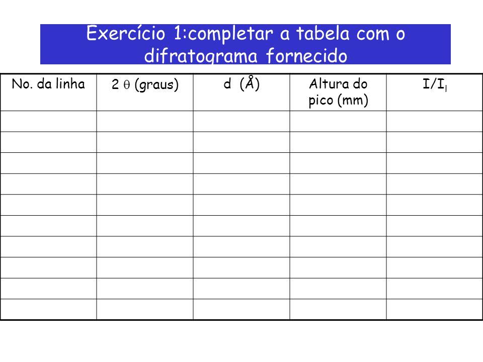 Exercício 1:completar a tabela com o difratograma fornecido No. da linha2 (graus)d (Å)Altura do pico (mm) I/I l