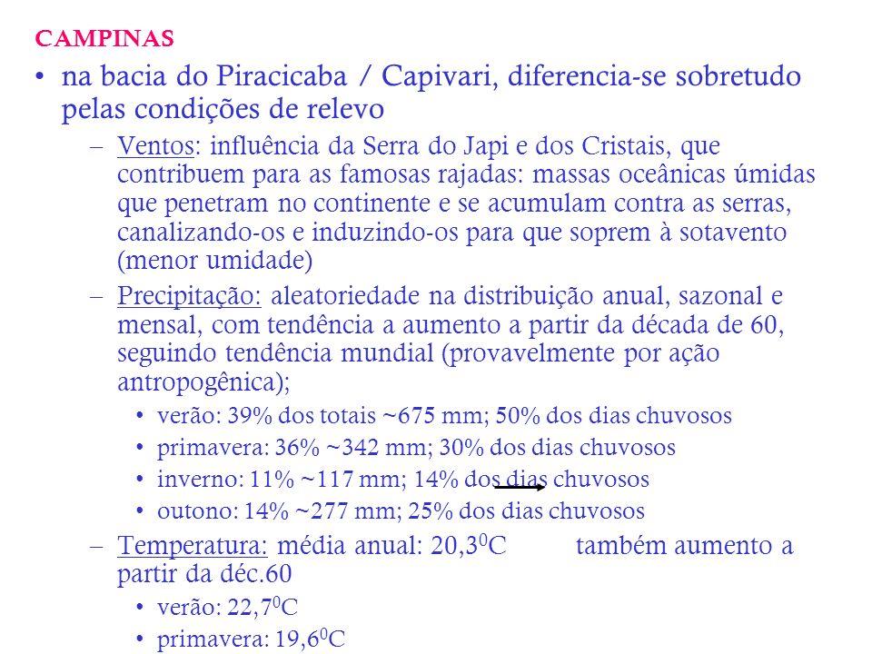 CAMPINAS na bacia do Piracicaba / Capivari, diferencia-se sobretudo pelas condições de relevo –Ventos: influência da Serra do Japi e dos Cristais, que