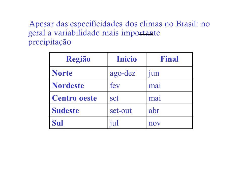 Apesar das especificidades dos climas no Brasil: no geral a variabilidade mais importante precipitação RegiãoInícioFinal Norteago-dezjun Nordestefevma