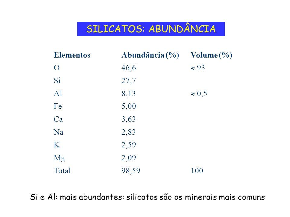 SILICATOS: ABUNDÂNCIA 10098,59Total 2,09Mg 2,59K 2,83Na 3,63Ca 5,00Fe 0,5 8,13Al 27,7Si 93 46,6O Volume (%)Abundância (%)Elementos Si e Al: mais abund