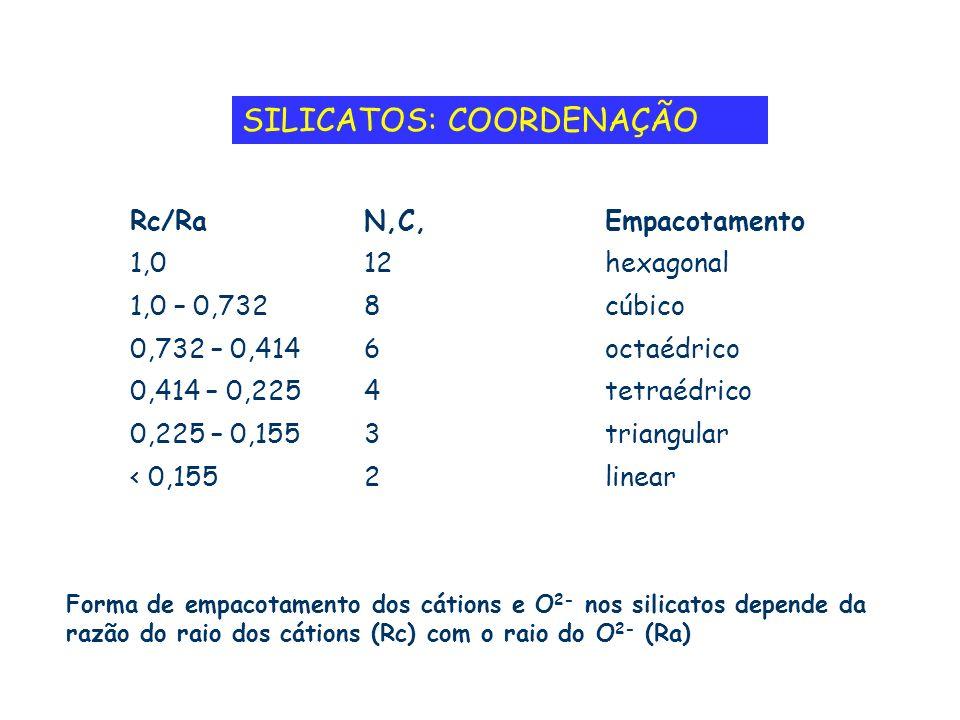 SILICATOS: COORDENAÇÃO Rc/RaN,C,Empacotamento 1,012hexagonal 1,0 – 0,7328cúbico 0,732 – 0,4146octaédrico 0,414 – 0,2254tetraédrico 0,225 – 0,1553trian