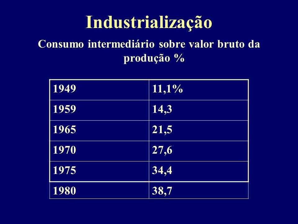Industrialização Consumo intermediário sobre valor bruto da produção % 194911,1% 195914,3 196521,5 197027,6 197534,4 198038,7