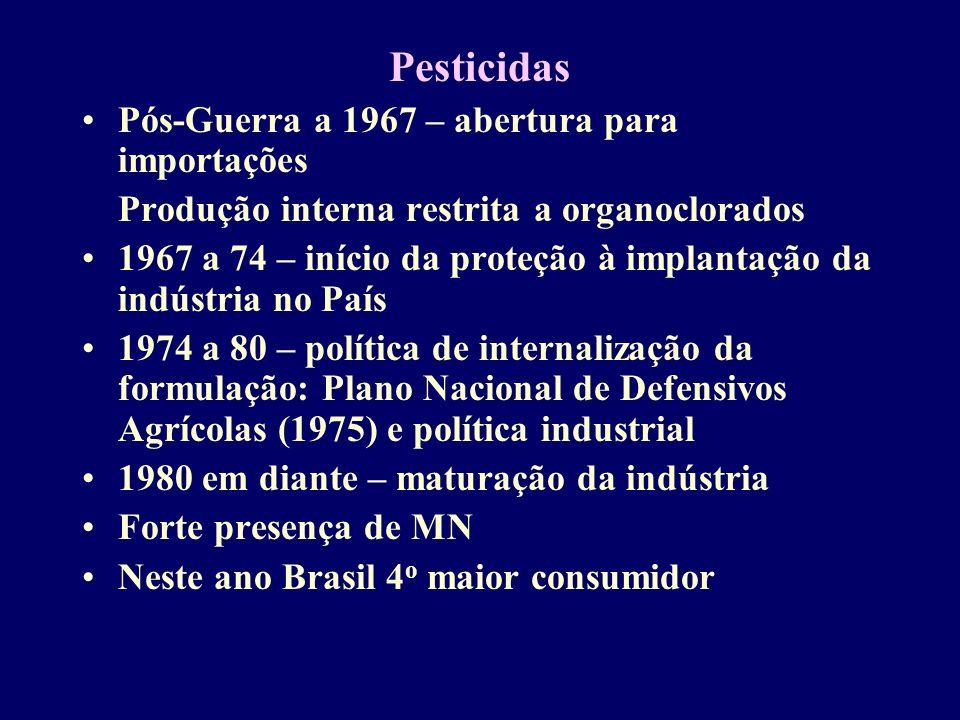 Pesticidas Pós-Guerra a 1967 – abertura para importações Produção interna restrita a organoclorados 1967 a 74 – início da proteção à implantação da indústria no País 1974 a 80 – política de internalização da formulação: Plano Nacional de Defensivos Agrícolas (1975) e política industrial 1980 em diante – maturação da indústria Forte presença de MN Neste ano Brasil 4 o maior consumidor