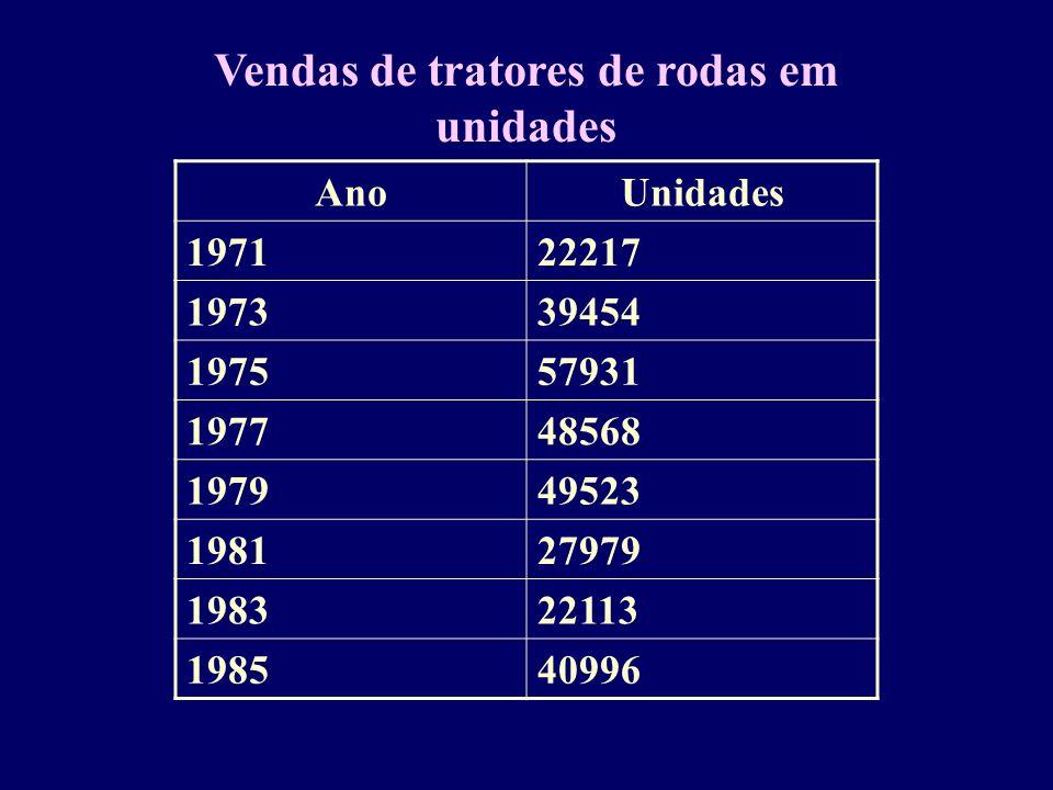 AnoUnidades 197122217 197339454 197557931 197748568 197949523 198127979 198322113 198540996 Vendas de tratores de rodas em unidades