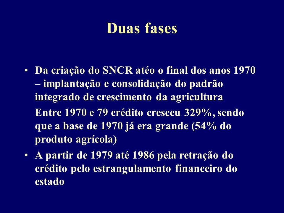Duas fases Da criação do SNCR atéo o final dos anos 1970 – implantação e consolidação do padrão integrado de crescimento da agricultura Entre 1970 e 79 crédito cresceu 329%, sendo que a base de 1970 já era grande (54% do produto agrícola) A partir de 1979 até 1986 pela retração do crédito pelo estrangulamento financeiro do estado
