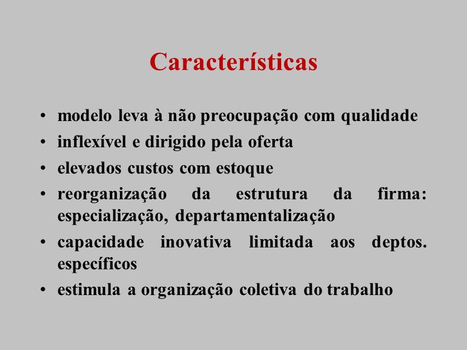 Características modelo leva à não preocupação com qualidade inflexível e dirigido pela oferta elevados custos com estoque reorganização da estrutura d