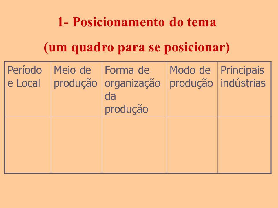 1- Posicionamento do tema (um quadro para se posicionar) Período e Local Meio de produção Forma de organização da produção Modo de produção Principais