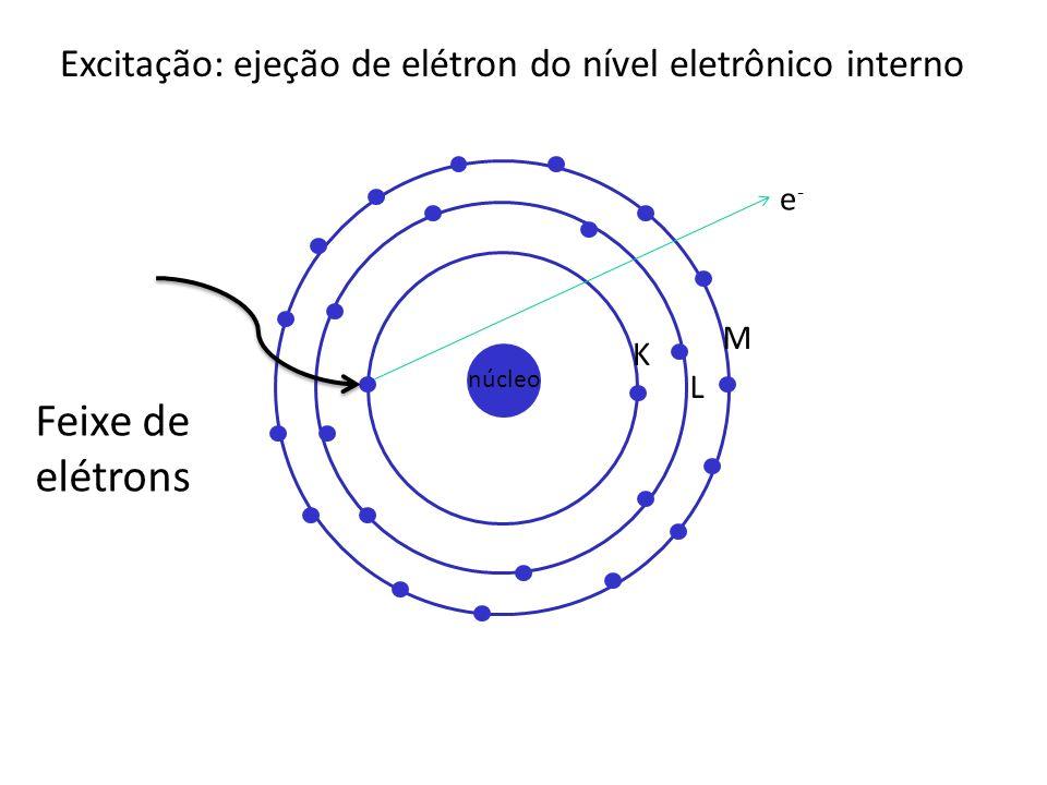 núcleo L M K e-e- Feixe de elétrons Excitação: ejeção de elétron do nível eletrônico interno