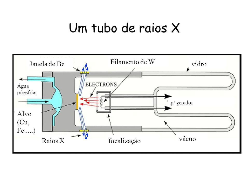 Um tubo de raios X Raios X Janela de Be Filamento de W vidro Alvo (Cu, Fe.....) Água p/resfriar focalização vácuo p/ gerador