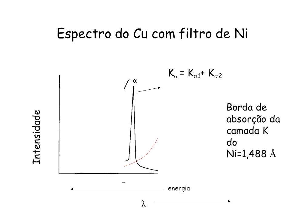 Espectro do Cu com filtro de Ni Intensidade energia K = K 1 + K 2 Borda de absorção da camada K do Ni=1,488 Å
