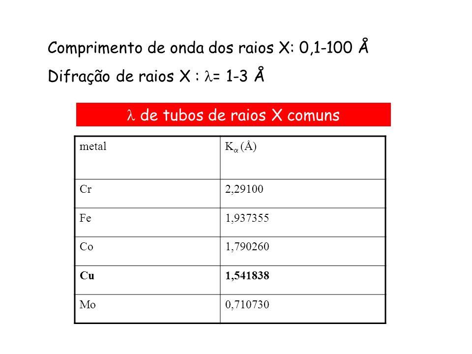 Comprimento de onda dos raios X: 0,1-100 Å Difração de raios X : = 1-3 Å metalK (Å) Cr2,29100 Fe1,937355 Co1,790260 Cu1,541838 Mo0,710730 de tubos de
