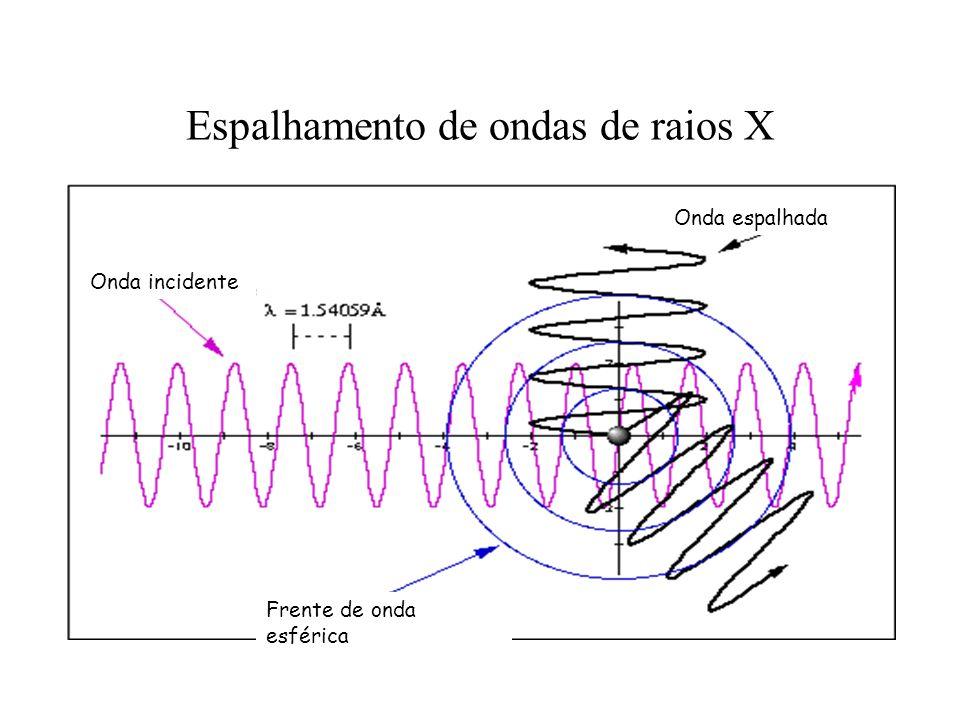Espalhamento de ondas de raios X Onda incidente Frente de onda esférica Onda espalhada