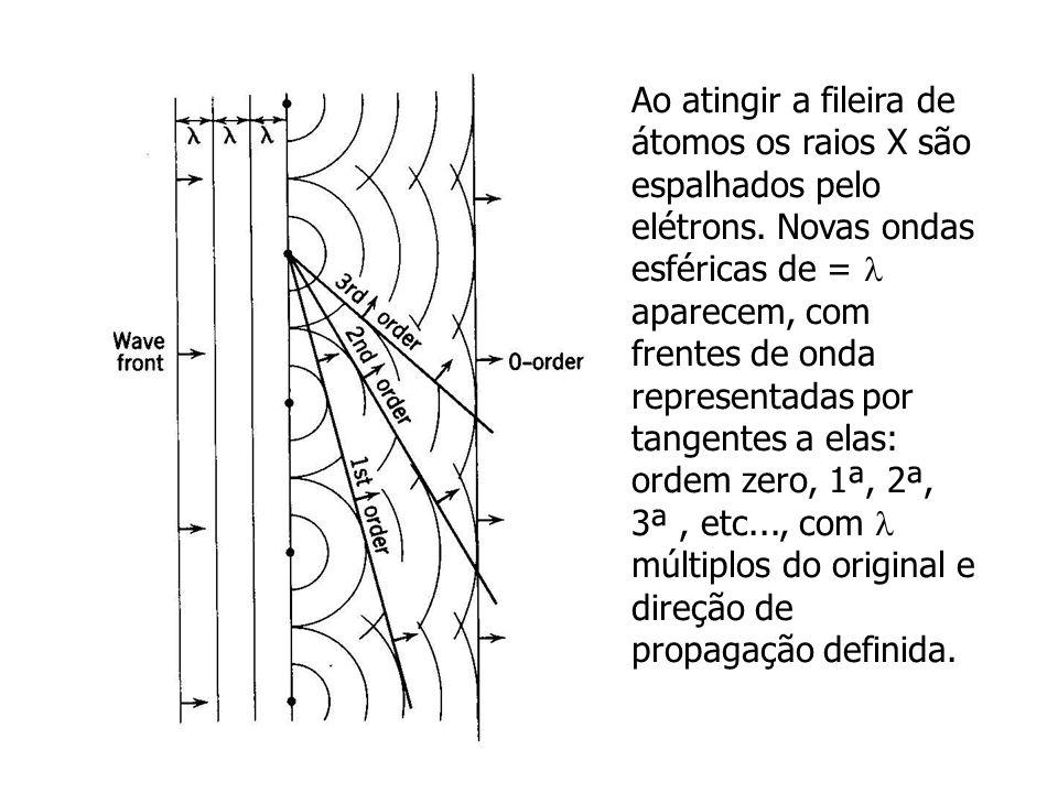 Ao atingir a fileira de átomos os raios X são espalhados pelo elétrons. Novas ondas esféricas de = aparecem, com frentes de onda representadas por tan