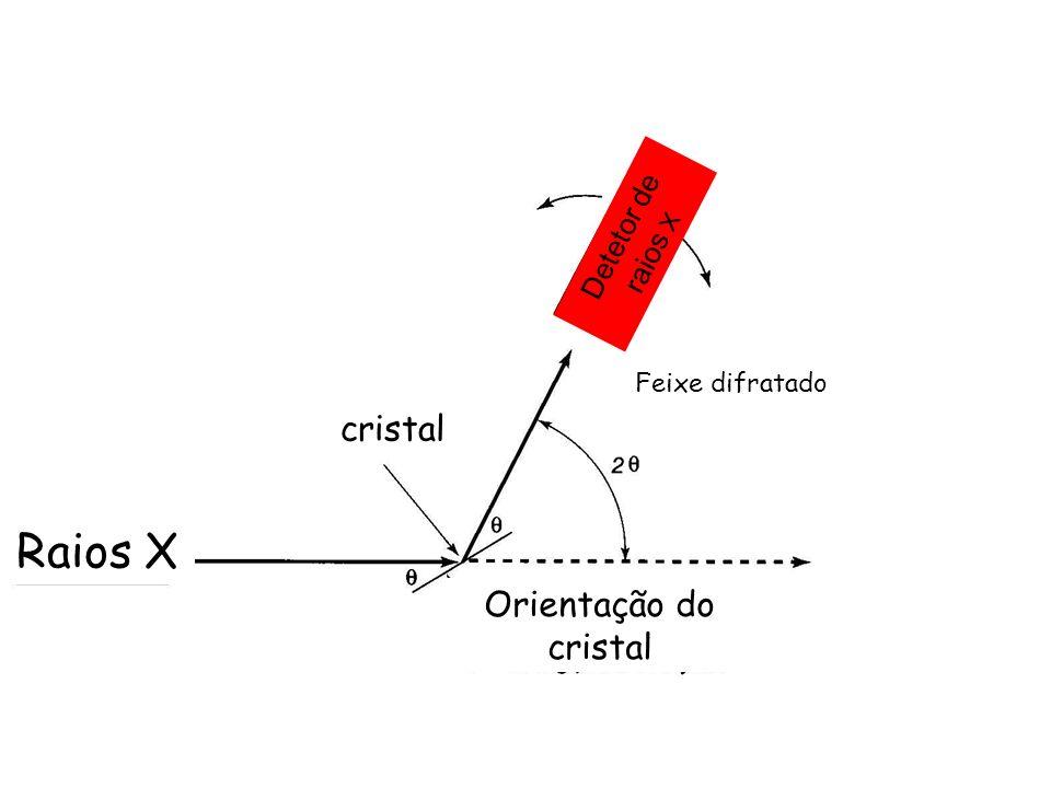 Orientação do cristal Raios X Detetor de raios X Feixe difratado cristal
