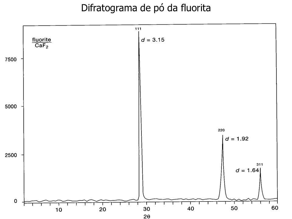 Difratograma de pó da fluorita