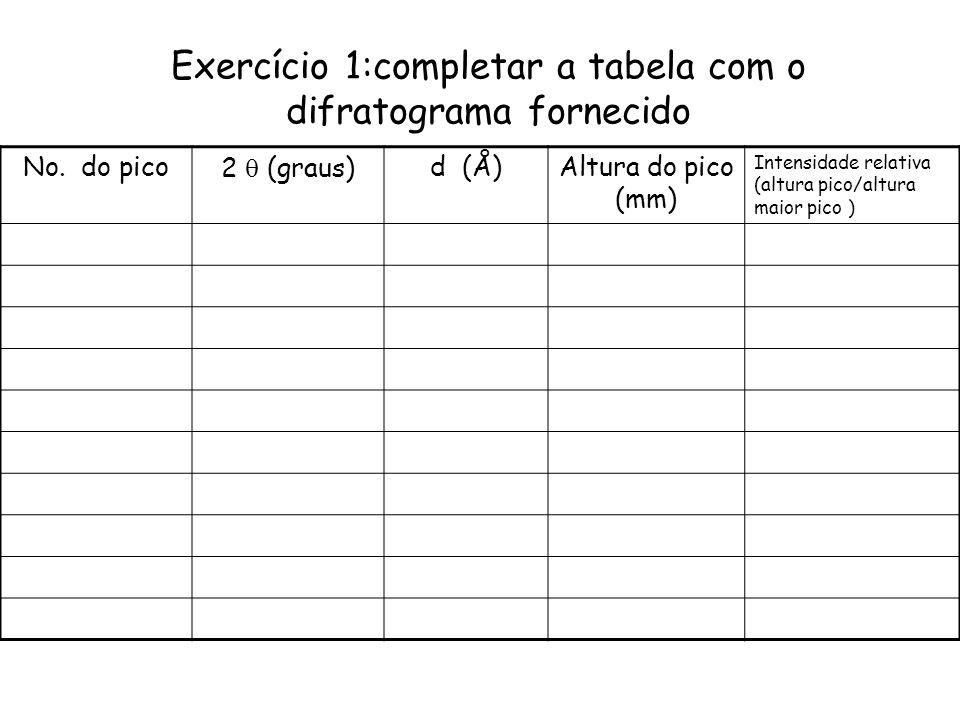Exercício 1:completar a tabela com o difratograma fornecido No. do pico2 (graus)d (Å)Altura do pico (mm) Intensidade relativa (altura pico/altura maio