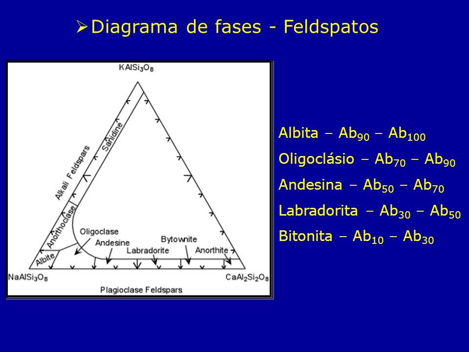 Albita – Ab 90 – Ab 100 Oligoclásio – Ab 70 – Ab 90 Andesina – Ab 50 – Ab 70 Labradorita – Ab 30 – Ab 50 Bitonita – Ab 10 – Ab 30 Diagrama de fases -