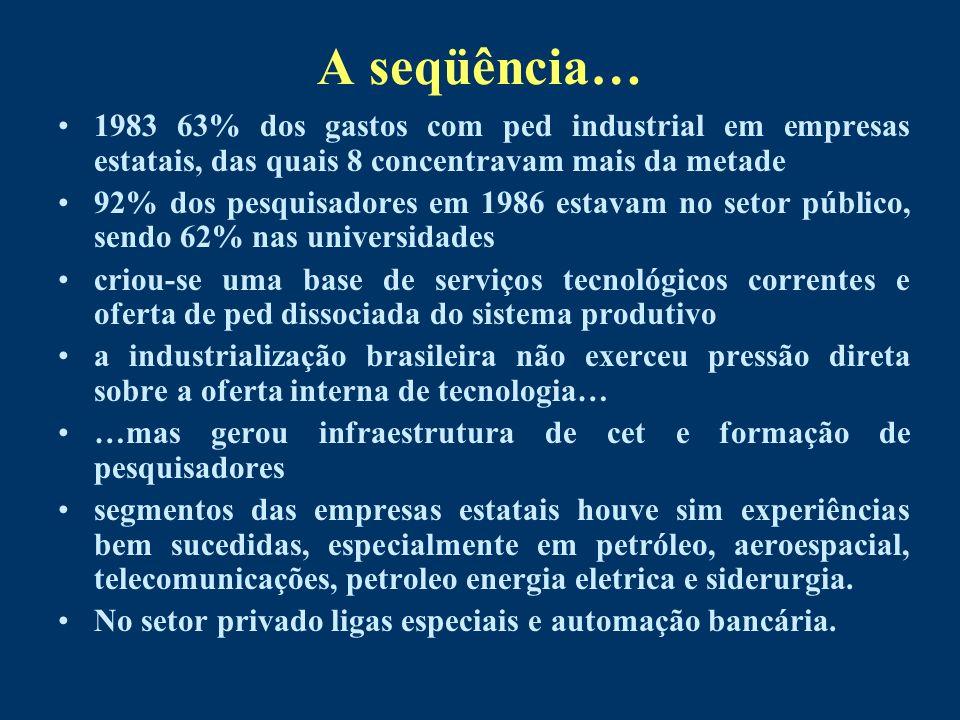 A seqüência… 1983 63% dos gastos com ped industrial em empresas estatais, das quais 8 concentravam mais da metade 92% dos pesquisadores em 1986 estava