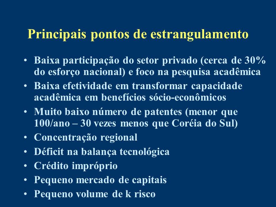 Principais pontos de estrangulamento Baixa participação do setor privado (cerca de 30% do esforço nacional) e foco na pesquisa acadêmica Baixa efetivi