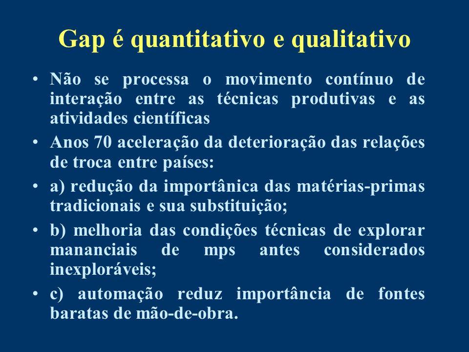 Gap é quantitativo e qualitativo Não se processa o movimento contínuo de interação entre as técnicas produtivas e as atividades científicas Anos 70 ac