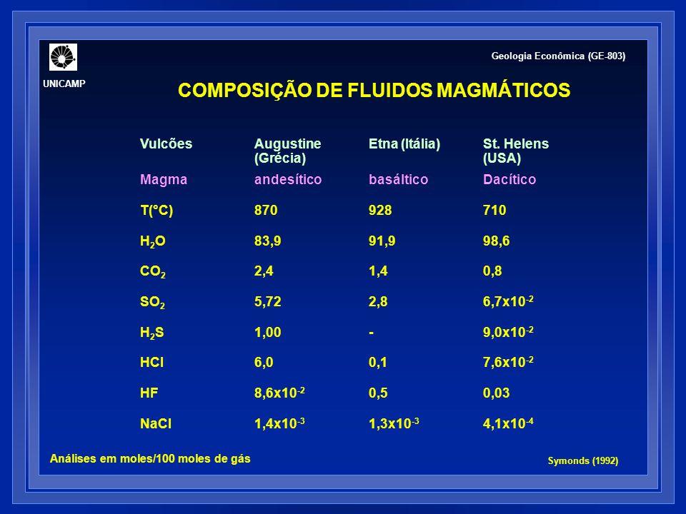 FLUIDOS MAGMÁTICOS LIBERADOS POR ERUPÇÕES VULCÂNICAS Hedenquist & Lowenster (1994) Geologia Econômica (GE-803) UNICAMP
