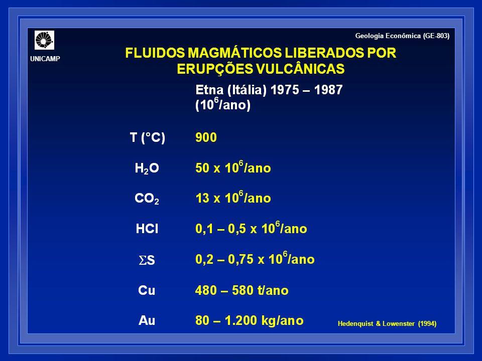 2.0 kb 1.3 kb 0.5 kb 40 50 60 70 80 90 100 60 40 20 0 % de cristalização salinidade (%) Variação da salinidade de fluido magmático, em função da pressão e temperatura, na cristalização de um magma granítico (Bodnar, 1992).