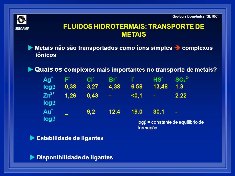 FLUIDOS HIDROTERMAIS: TRANSPORTE E DEPOSIÇÃO DE METAIS Estabilidade de ligantes T, P, pH, salinidade e composição TEMPERATURA °C 150 200 250 300 350 0 2 pH=4, 1m NaCl, aH 2 S= 10 -3, SO 4 /H 2 S= 10 -1 ZnCl 2 - Au(HS) 2 - AuCl 2 - Cu(HS) 2 - CuCl 2 - SOLUBILIDADE (log ppm) pH 2 4 6 8 10 0 2 -4 -2 -4 -2 T= 300°C, aH 2 S= 10 -3, 1m NaCl, SO 4 /H 2 S= 10 -1 Zn Au(HS) 2 - CuCl - Cu(HS) 2 - Cu&Zn Au Cu&ZnAu Geologia Econômica (GE-803) UNICAMP