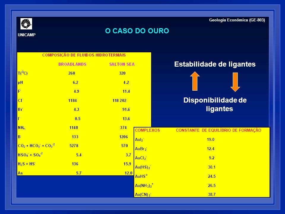 4 Au(HS) 2 - + 2 H 2 O + 4 H + = 4 Au 0 + 8 H 2 S + O 2 temperatura pH O 2 aH 2 S Seward (1982) e Brown (1986) O CASO DO OURO pirita pirrotita hematita magnetita 300°C -4 -3 -4 -3 -2 -5 -4 -3 2 4 6 8 10 -40 -35 -30 -25 O 2 pH AuCl 2 - Au(HS) 2 - : S= 0,5x10 -2 : S= 1,0x10 -3 AuCl 2 - : S= 0,5x10 -2 Geologia Econômica (GE-803) UNICAMP