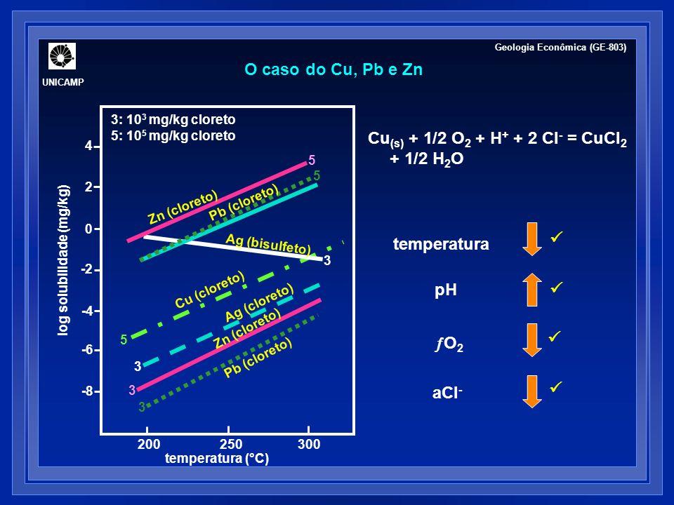 FLUIDOS HIDROTERMAIS: CONSIDERAÇÕES FINAIS Soluções hidrotermais evoluem química e isotopicamente na crosta terrestre reações com as rochas encaixantes, separação de fases, mistura de fluidos.....