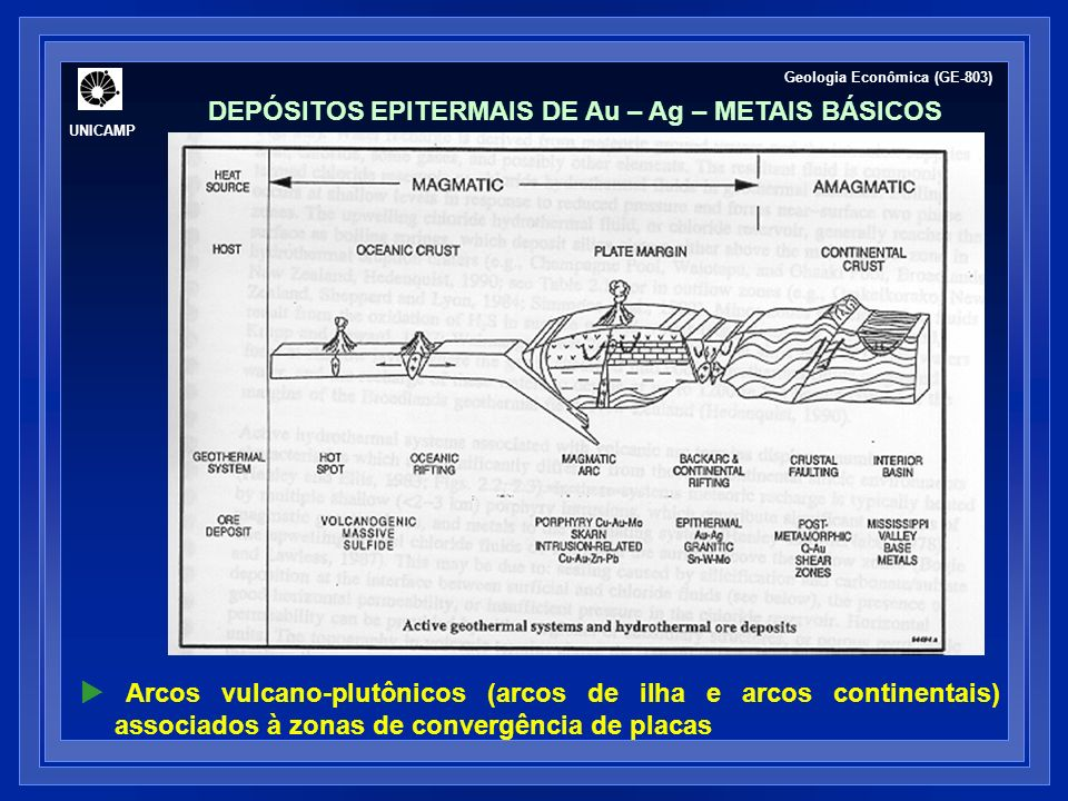 Colocação de corpos ígneos intrusivos (< 1,5 km) + zonas de vulcanismo ativo circulação convectiva de fluidos sistemas geotermais ativos (geiseres ou fontes termais) UNICAMP Geologia Econômica (GE-803) MORFOLOGIA ESQUEMÁTICA DE SISTEMAS EPITERMAIS