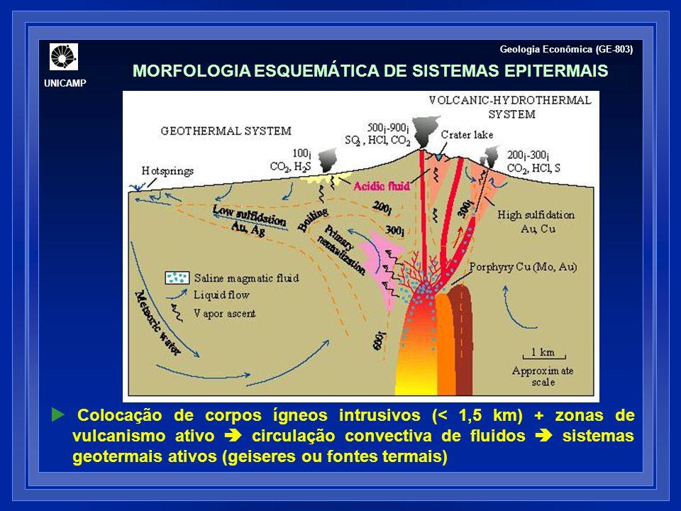 Colocação de corpos ígneos intrusivos (< 1,5 km) + zonas de vulcanismo ativo circulação convectiva de fluidos sistemas geotermais ativos (geiseres ou