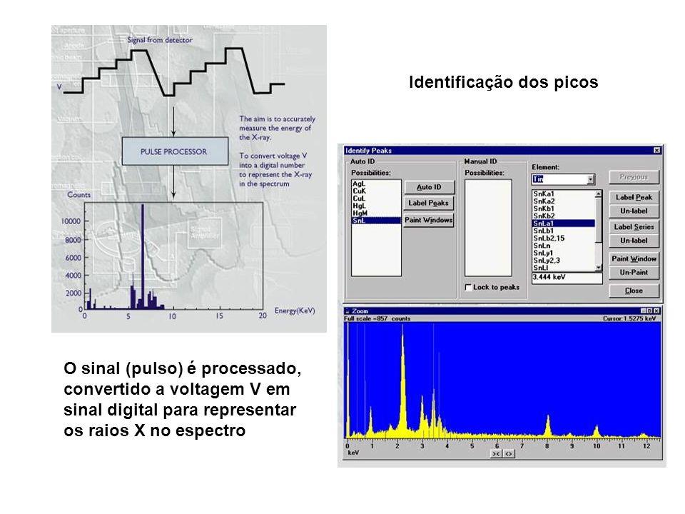 O sinal (pulso) é processado, convertido a voltagem V em sinal digital para representar os raios X no espectro Identificação dos picos